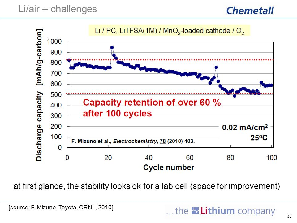 Li/air – challenges at first glance, the stability looks ok for a lab cell (space for improvement) [source: F.